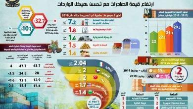 صورة المركز الإعلامي لمجلس الوزراء : تطور ملحوظ  يشهده قطاع التجارة الخارجية ( جراف )