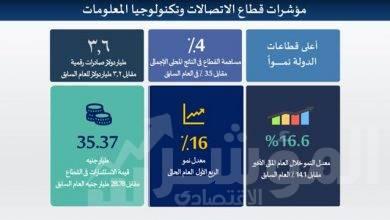 """صورة """" المؤشر الاقتصادي """" ينشر أبرز مؤشرات الأداء لقطاع الاتصالات وتكنولوجيا المعلومات"""