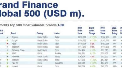 صورة اختيار هواوي ضمن قائمة أفضل 10 علامات تجارية أعلى قيمة بالعالم في تصنيف Brand Finance