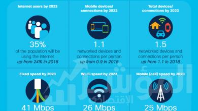 صورة دعم شبكة الجيل الخامس 10% من اتصالات الهاتف المحمول في العالم بحلول عام 2023