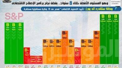 """صورة استمرار تثبيت التصنيف الائتماني لمصر في ظل أزمة """"كورونا"""" وهو المستوى الأفضل خلال 8 سنوات بفضل نجاح برنامج الإصلاح الاقتصادي"""
