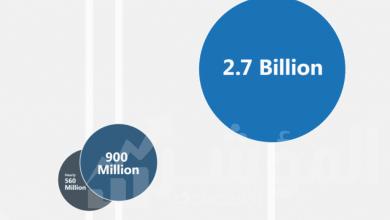 صورة تقرير مايكروسوفت لتوجهات العمل يكشف عن رؤى جديدة للعمل والتعلم عن بُعد