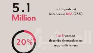 صورة دراسة أولى من نوعها تبين أن 5.1 مليون شخص يستمعون بشكل منتظم إلى وسائط البث الصوتي