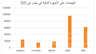 صورة 220 الف هجوم رقمي على الهواتف الذكية في مصر خلال 2020