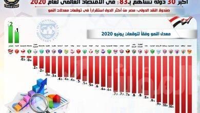 صورة صندوق النقد الدولي: مصر تتصدر معدلات النمو في قائمة أكبر 30 دولة تساهم بـ 83% في الاقتصاد العالمي لعام 2020