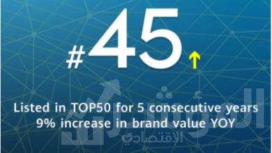 """صورة هواوي تحتل المركز ال 45 في قائمة""""BRANDZ""""لأقوي العلامات التجارية حول العالم"""