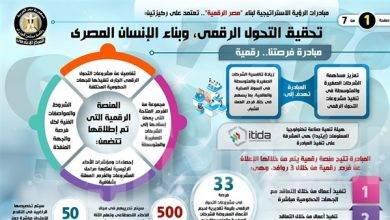 صورة المركز الإعلامي لمجلس الوزراء يسلط الضوء على عدد من المبادرات التي تستهدف بناء الإنسان المصري وتحقيق عملية التحول الرقمي