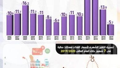 صورة معدل التضخم ينخفض إلى أدنى مستوياته منذ 14 عاماً