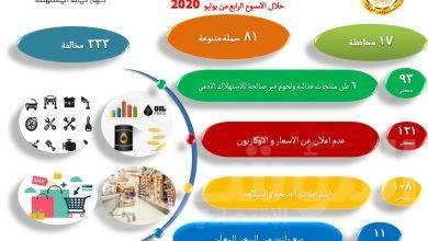 """صورة """" حماية المستهلك """" ينفذ 81 حملة متنوعة فى 17 محافظة ويضبط 333 مخالفة"""