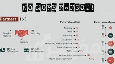 صورة مبادرة No More Ransom تُسقط 140 عائلة من برمجيات طلب الفدية