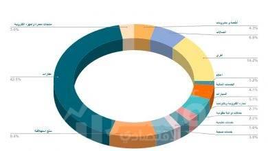 معدل إشغال القطاعات المختلفة لإعلانات الطرق في القاهرة الكبرى خلال 2020