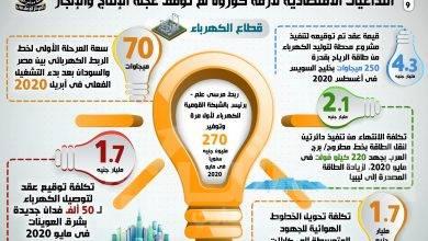 """صورة بسعة 70 ميجا وات بدء التشغيل الفعلي لخط الربط الكهربائي بين مصر والسودان """"إنفوجراف """""""