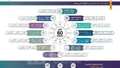 """صورة """" القومي لتنظيم الاتصالات """" يكشف مؤشرات استخدام خدمات وتطبيقات الإنترنت خلال 60 دقيقة"""