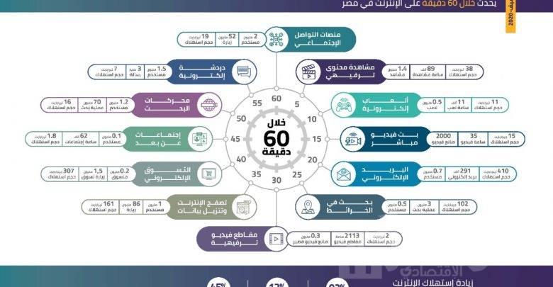 مؤشرات استخدام خدمات وتطبيقات الإنترنت خلال 60 دقيقة