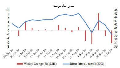 صورة التعليق الأسبوعي على الأسواق العالمية خلال الفترة من 25 سبتمبر حتى 2 أكتوبر