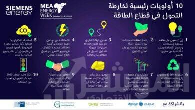 صورة المؤتمر الافتراضي لأسبوع سيمنس للطاقة بمنطقة الشرق الأوسط وأفريقيا يحدد 10 أولويات رئيسية لخارطة التحول في قطاع الطاقة