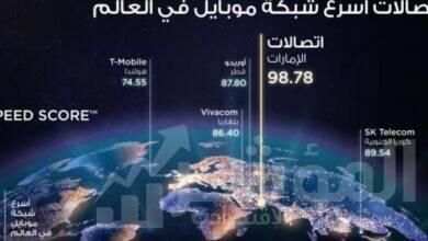 """صورة """"اتصالات"""" تحصد لقب """"شبكة الهاتف المتحرك الأسرع في العالم"""" من قبلOokla Speedtest"""