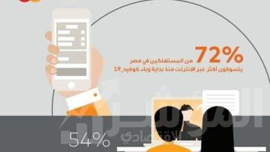 صورة 72٪ من المستهلكين من المصريين والعرب يتسوقون أكثر عبر الإنترنت منذ بداية وباء كوفيد_19
