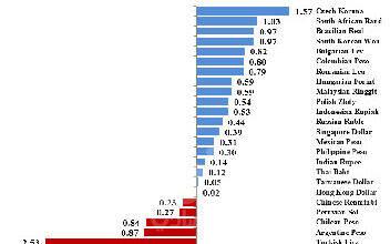 """صورة أهم تطورات الأسواق العالمية في أسبوع أخبار """" اللقاحات """""""