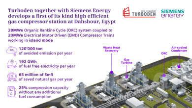 صورة توربودن وسيمنس للطاقة يطوران أول محطة من نوعها لضواغط الغاز عالية الكفاءة بدهشور