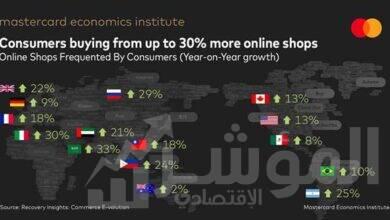 صورة بحسب تقرير لماستركارد: التجارة الإلكترونية هي شريان الحياة لتجار التجزئة في ظل أزمة كوفيد-19