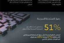 صورة إقبال متزايد من المستهلكين في مصر على حلول المدفوعات الرقمية