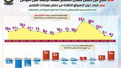 صورة مصر تنجح في خفض معدل التضخم للسنة الرابعة على التوالي…جراف