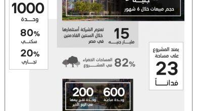"""صورة """"سكاي أبو ظبي"""" تحقق مليار جنيه مبيعات من مشروعه الاول Residence Eight بالعاصمة في وقت قياسي"""