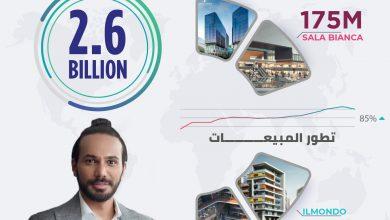 صورة «رفكو» تحقق مبيعات تعاقدية بقيمة 2.6 مليارات جنيه خلال 2021