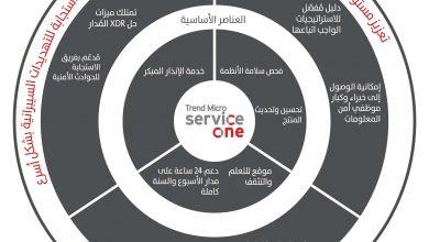 صورة تريند مايكرو تطلق Service One لتعزيز الأمن السيبراني وتقليص الضغط على الفرق الأمنية
