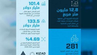 صورة قطاع الإنشاءات ومواد البناء في أبوظبي يواصل نموه ويمتد على مساحة تبلغ 12.8 مليون متر مربع