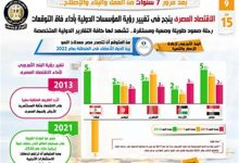 صورة الاقتصاد المصري ينجح في تغيير رؤية المؤسسات الدولية بأداء فاق التوقعات