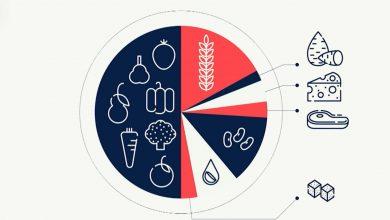 صورة من خلال تغيير نظامك الغذائي.. إليك 5 طرق لمساعدة الكوكب في أزمة المناخ
